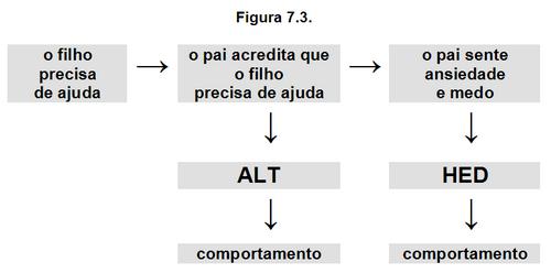 Figura 7.3